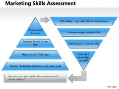 Business Framework Marketing Skills Assessment PowerPoint Presentation