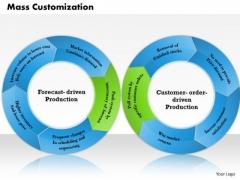 Business Framework Mass Customization PowerPoint Presentation
