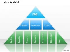 Business Framework Maturity Model PowerPoint Presentation