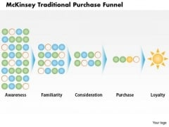 Business Framework Mckinsey Traditional Purchase Funnel PowerPoint Presentation