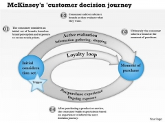 Business Framework Mckinseys Customer Decision Journey PowerPoint Presentation