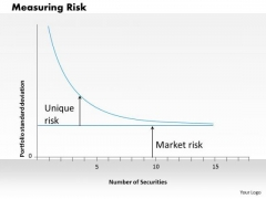 Business Framework Measuring Risk PowerPoint Presentation