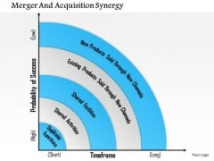 Business Framework Merger And Acquisition Synergy PowerPoint Presentation