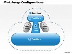 Business Framework Mintzbergs Configurations PowerPoint Presentation