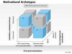 Business Framework Motivational Archetypes PowerPoint Presentation