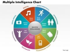 Business Framework Multiple Intelligence Chart PowerPoint Presentation