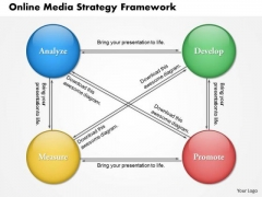 Business Framework Online Media Strategy Framework PowerPoint Presentation