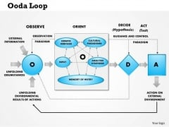 Business Framework Ooda Loop Observe Orient Decide Attack PowerPoint Presentation