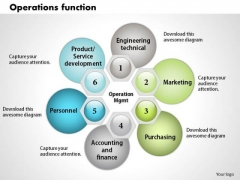 Business Framework Operation Function PowerPoint Presentation