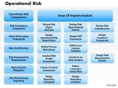 Business Framework Operational Risk PowerPoint Presentation