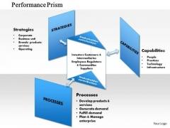 Business Framework Performance Prism PowerPoint Presentation