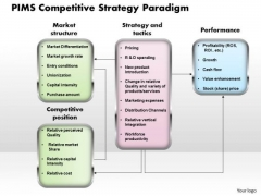 Business Framework Pims Competitive Strategy Paradigm PowerPoint Presentation