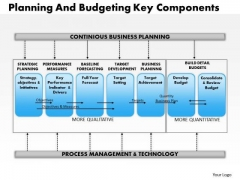 Business Framework Planning And Budgeting Key Component PowerPoint Presentation
