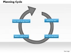 Business Framework Planning Cycle PowerPoint Presentation