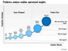 Business Framework Predictive Analysis Enables Operational Insights PowerPoint Presentation