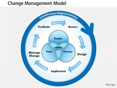 Business Framework Presentations Of Change Management PowerPoint Presentation