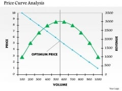 Business Framework Price Curve Analysis PowerPoint Presentation