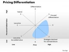 Business Framework Pricing Differentiation PowerPoint Presentation