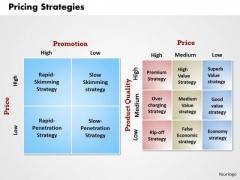 Business Framework Pricing Strategies PowerPoint Presentation