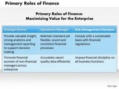 Business Framework Primary Roles Of Finance PowerPoint Presentation