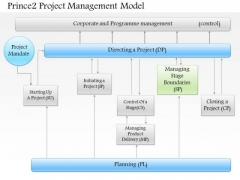 Business Framework Prince 2 Project Management Model PowerPoint Presentation