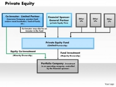 Business Framework Private Equity PowerPoint Presentation