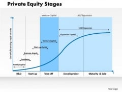 Business Framework Private Equity Stages PowerPoint Presentation
