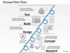 Business Framework Process Flow Chart PowerPoint Presentation