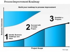 Business Framework Process Improvement Roadmap PowerPoint Presentation