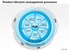 Business Framework Product Life Cycle Management Processes PowerPoint Presentation