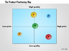 Business Framework Product Positioning Map Template PowerPoint Presentation