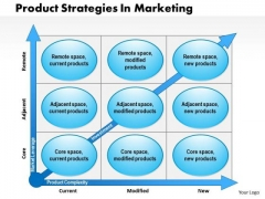 Business Framework Product Strategies In Marketing PowerPoint Presentation