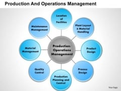 Business Framework Production And Operations Management PowerPoint Presentation