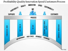 Business Framework Profitability Quality Innovation Speed Customers Process PowerPoint Presentation