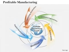 Business Framework Profitable Manufacturing PowerPoint Presentation