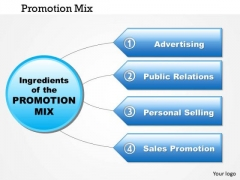 Business Framework Promotion Mix PowerPoint Presentation