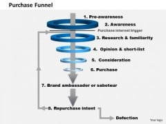 Business Framework Purchase Funnel PowerPoint Presentation