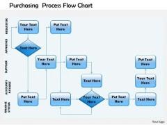 Business Framework Purchasing Process Flow Chart PowerPoint Presentation