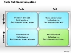 Business Framework Push Pull Communication PowerPoint Presentation