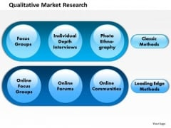 Business Framework Qualitative Market Research PowerPoint Presentation