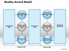 Business Framework Quality Award Model PowerPoint Presentation