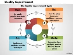 Business Framework Quality Improvement PowerPoint Presentation