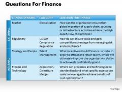 Business Framework Questions For Finance PowerPoint Presentation