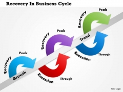 Business Framework Recovery In Business Cycle PowerPoint Presentation