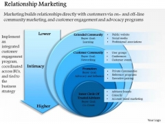 Business Framework Relationship Marketing 1 PowerPoint Presentation