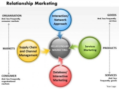 Business Framework Relationship Marketing PowerPoint Presentation