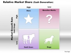 Business Framework Relative Market Share Cash Generation PowerPoint Presentation