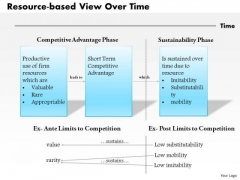 Business Framework Resource Based View Over Time PowerPoint Presentation