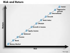 Business Framework Risk And Return PowerPoint Presentation