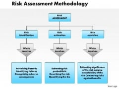 Business Framework Risk Assessment Methodology PowerPoint Presentation